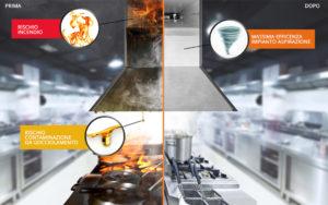 cappa cucina pulizia incendio SIADD Torino